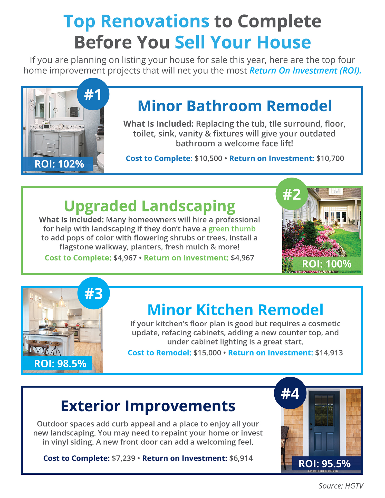 Best Home Renovation Return On Investment Mycoffeepot Org