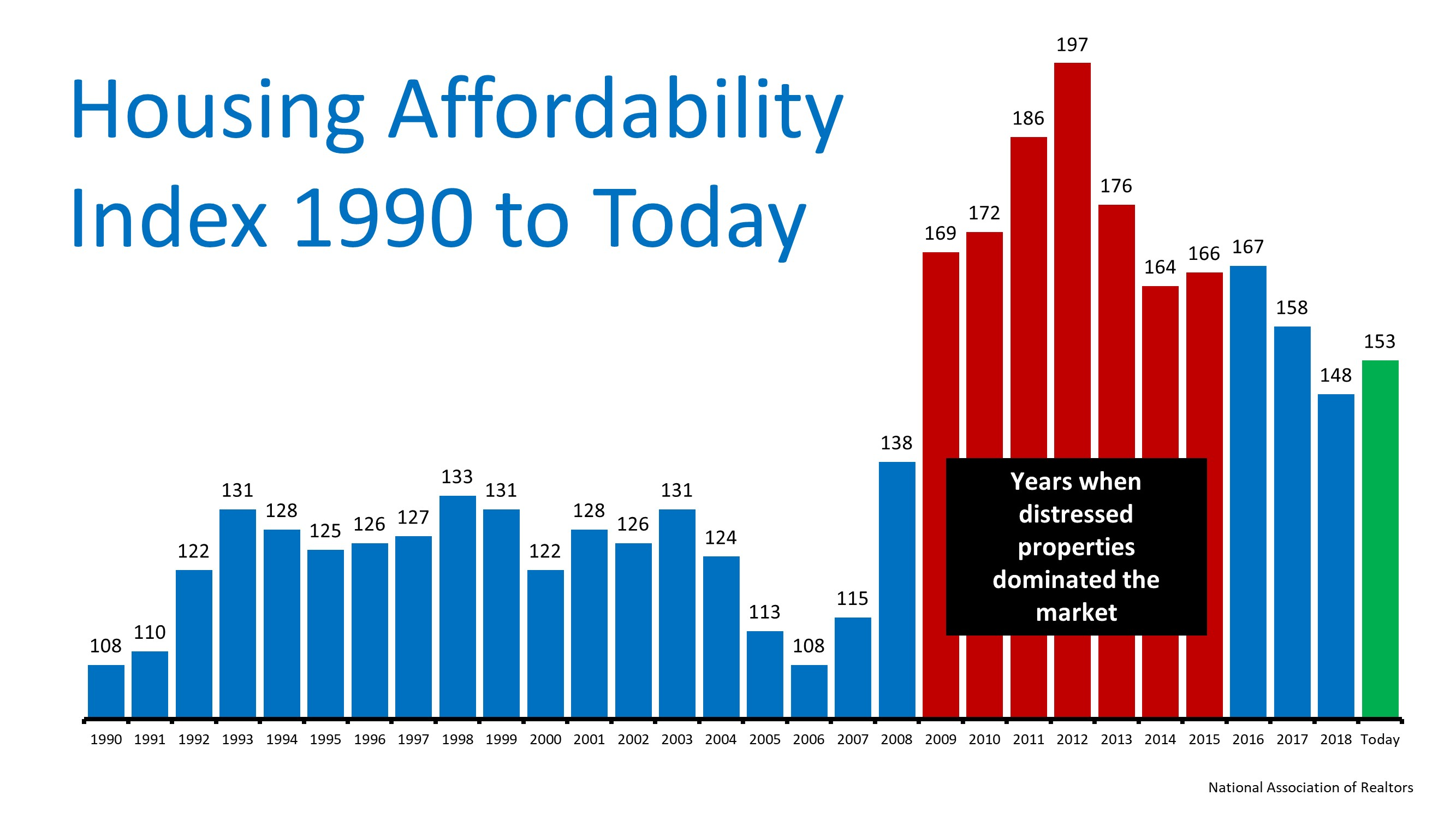 The Ultimate Truth About Housing Affordability