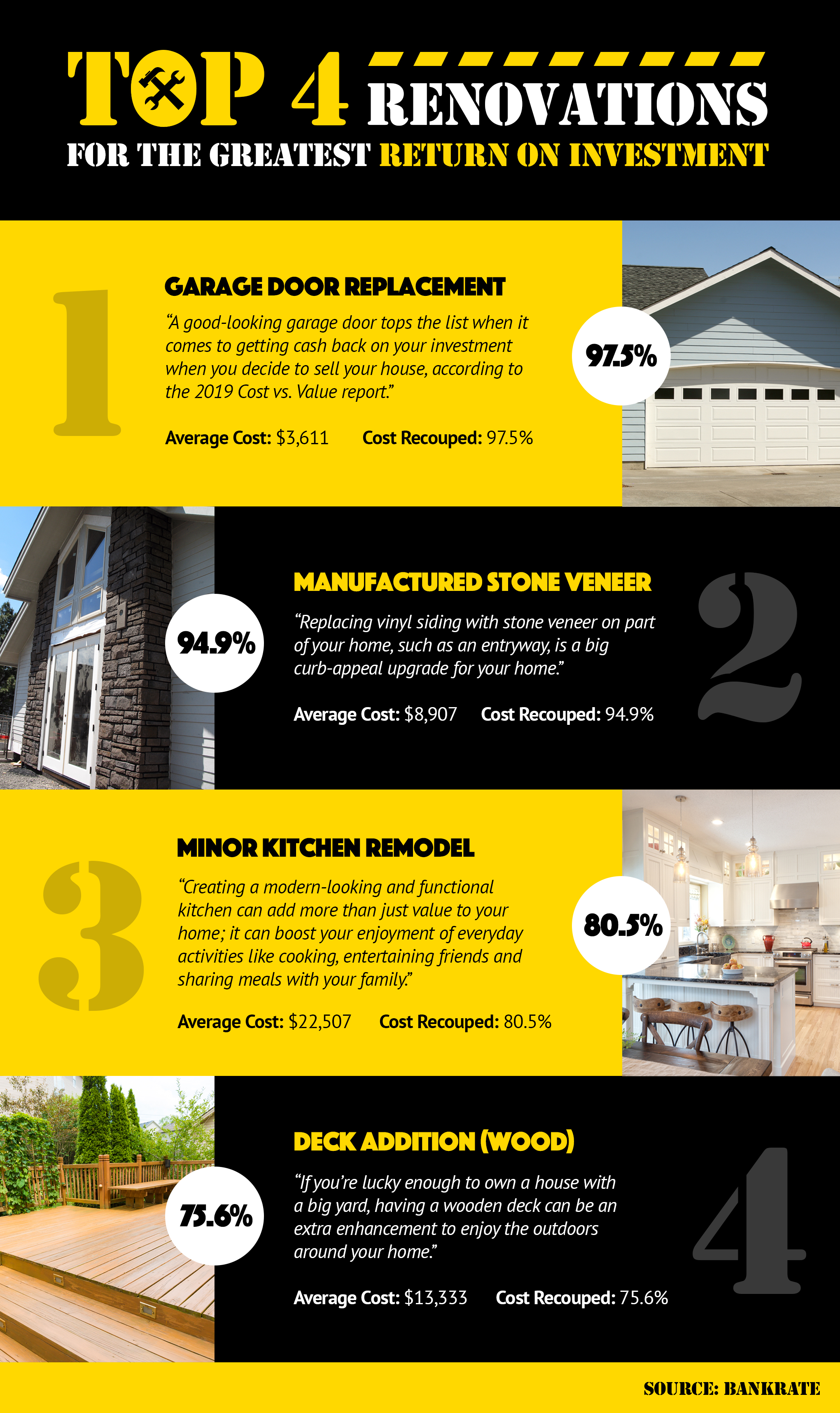 Top 4 Renovations For The Greatest Return On Investment! [INFOGRAPHIC]