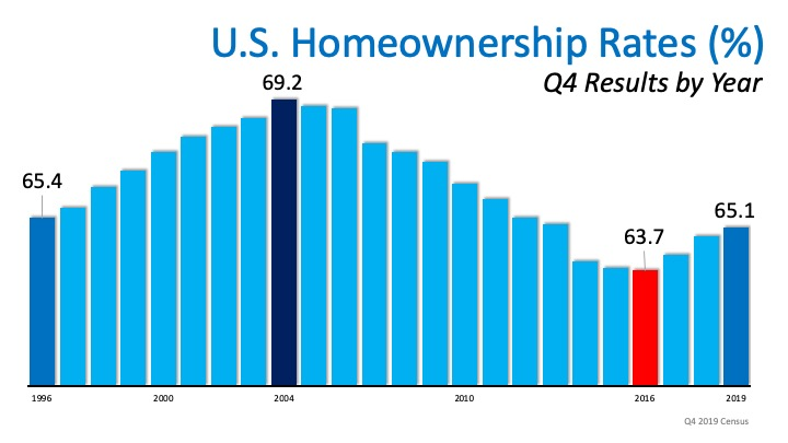 Homeownership Rate On The Rise To A 6-Year High