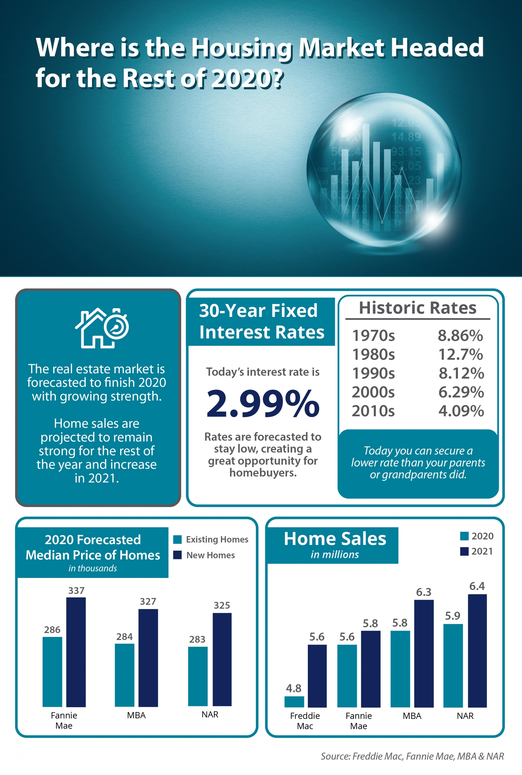 Where Is The Housing Market Headed For The Rest Of 2020? [INFOGRAPHIC]